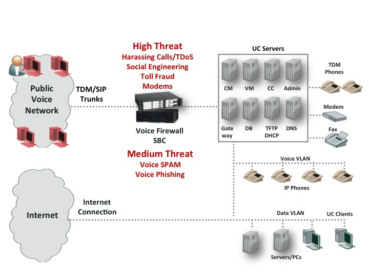as the public voice network continues to migrate to voip, with sip being  the dominant protocol, it has become easy and inexpensive to originate  large